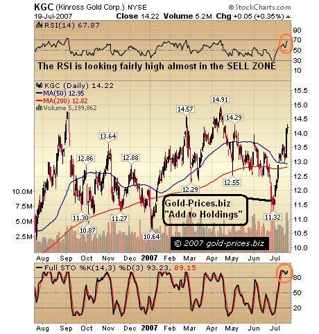 Kinross Gold Up 22% Less Than 22 Days Since Our BUY