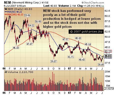 Newmont Scraps Hedges About time too