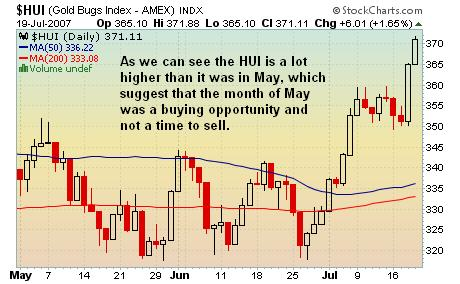 The HUI Sell in May