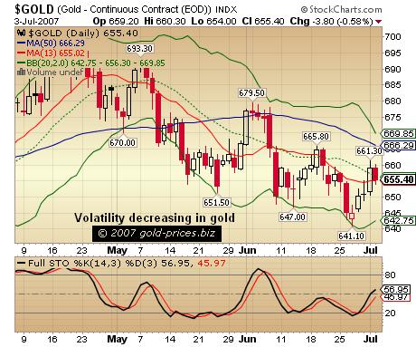 Gold Volatility Decreasing