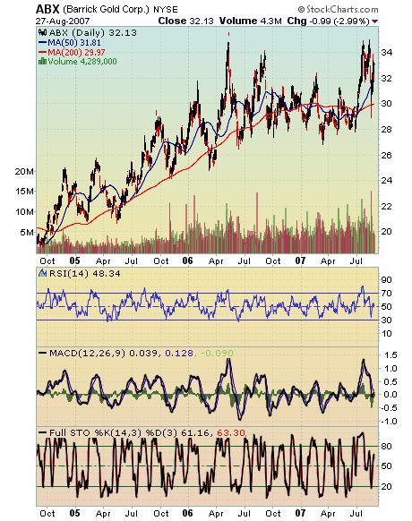 Barrick Chart 28aug07