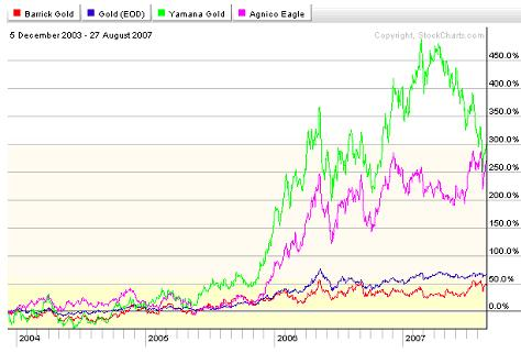 Barrick vs Gold and other stocks 28aug07