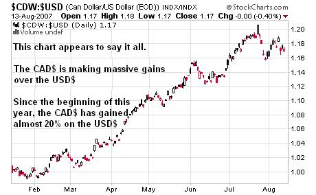 The Canadian Dollar versus The US Dollar
