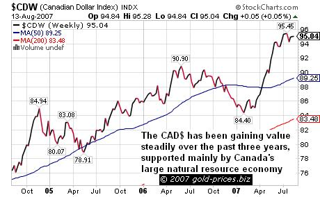 The Canadian Dollar 14 aug 07