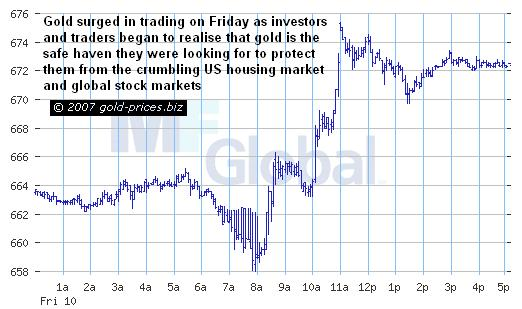 Gold Intraday 12 August