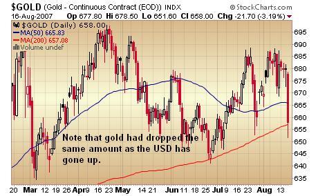 Gold Chart 16 August 07