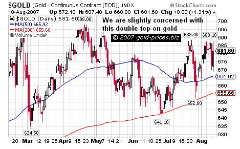 Gold Prices Chart 12 Aug