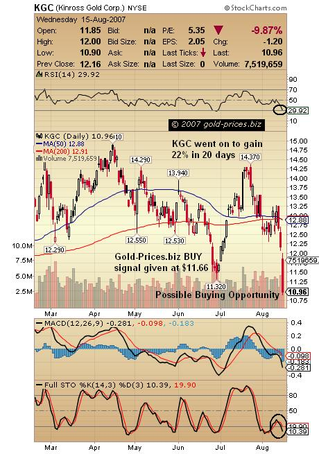 Buying Opportunity In Gold Stocks KGC