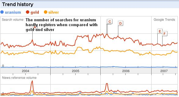 Uranium gold and silver trends