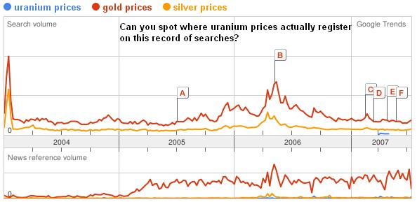 Uranium price, gold and silver trends