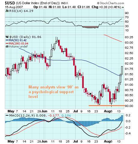 US Dollar Index 16 Aug 07