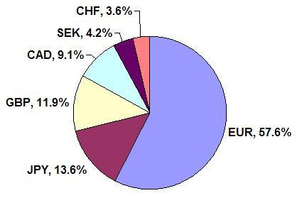 US Dollar Index Pie Chart 16 August 2007
