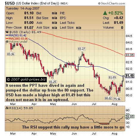 PPT Propping Up The USD