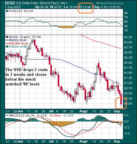 The US Dollar 09sep07