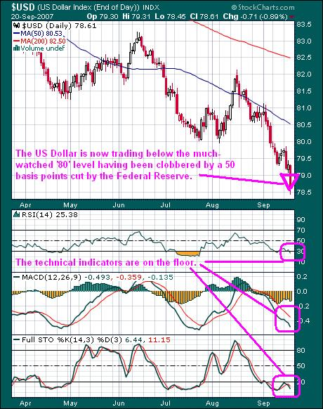 US Dollar chart 21sep07
