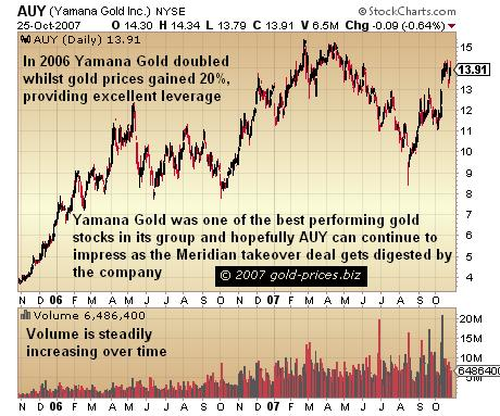 Yamana Gold Inc Resumes Uptrend