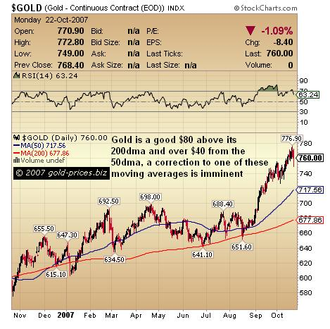 Gold and Gold Stocks The Correction Begins