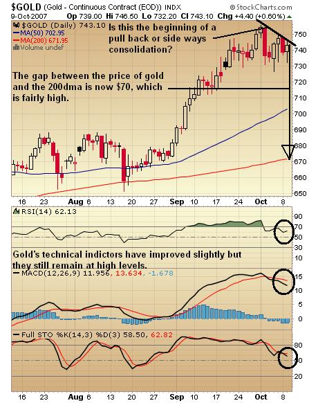 Gold Chart 10oct07