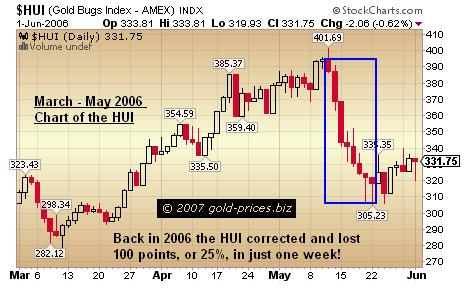 Gold Stocks Could Correct In One Week 1