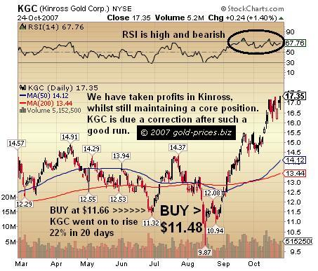 Kinross Gold: Up 50% Since Our Summer BUY, Now Correction Expected