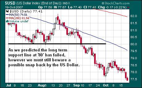 US Dollar Chart 20oct07