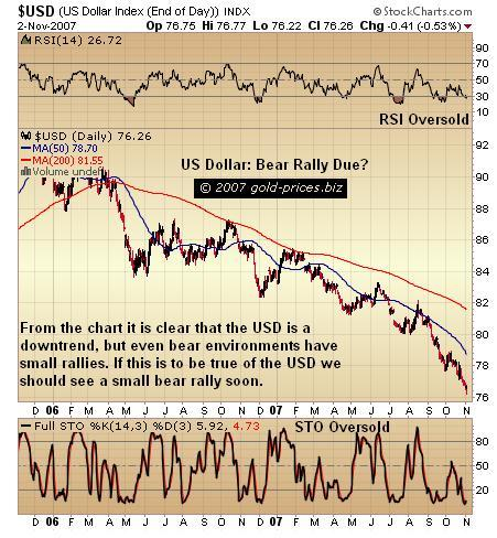 US Dollar: Bear Rally Due?