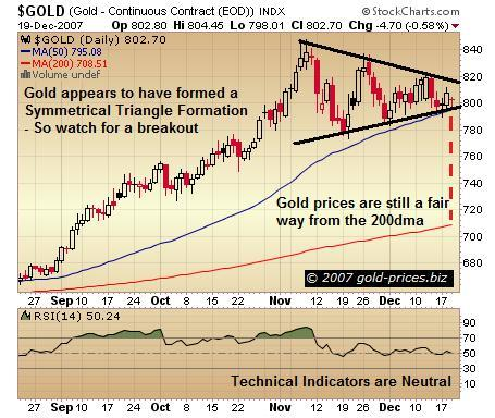 Gold - Symmetrical Triangle Formation