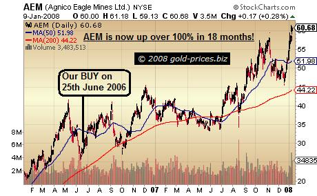 Agnico Eagle: Up 100% in 18 Months Since Our BUY