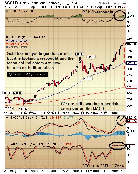 Gold Stocks Leading The Way In Next Correction