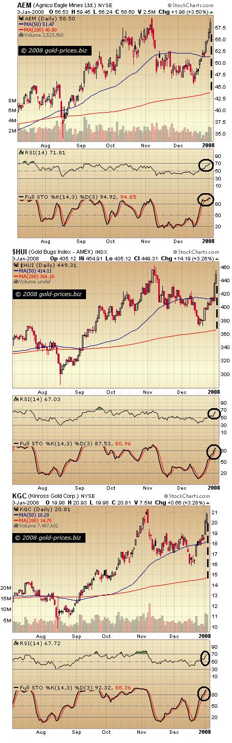 Gold Stocks: Nearing Overbought Territory