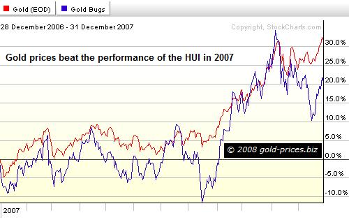 gold hui 1year 020108