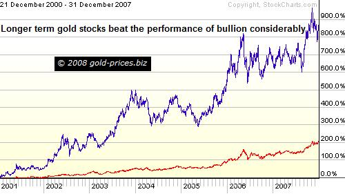 Gold vs HUI 7 year chart 020108