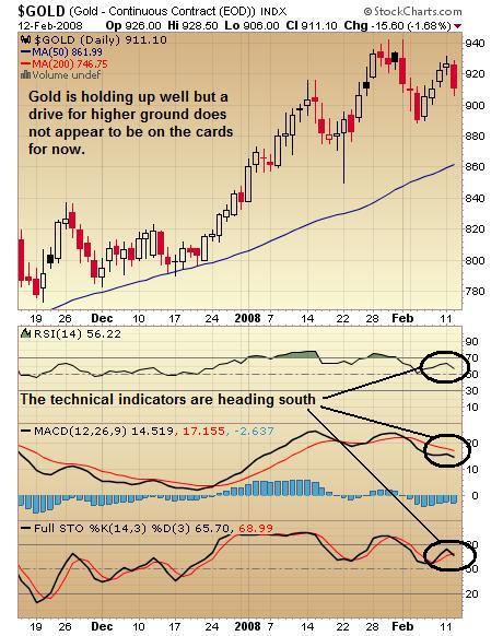 Gold Chart 13 Feb 08