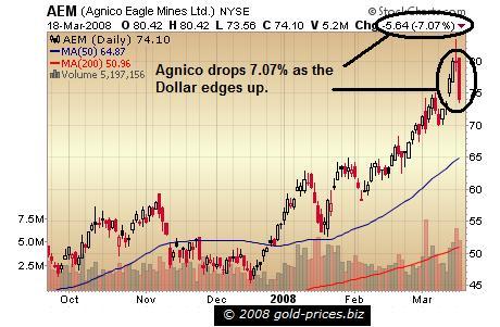 AEM Chart 19 March 2008