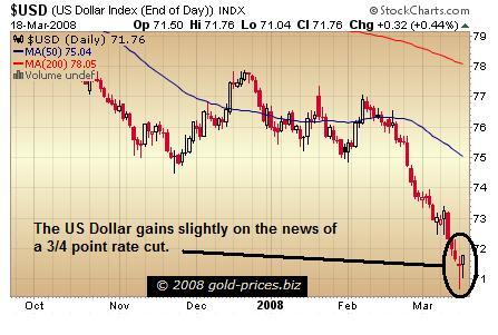 Dollar Chart 19 March 2008