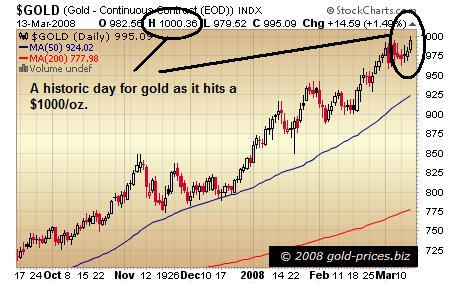 Gold Chart 13 March 2008