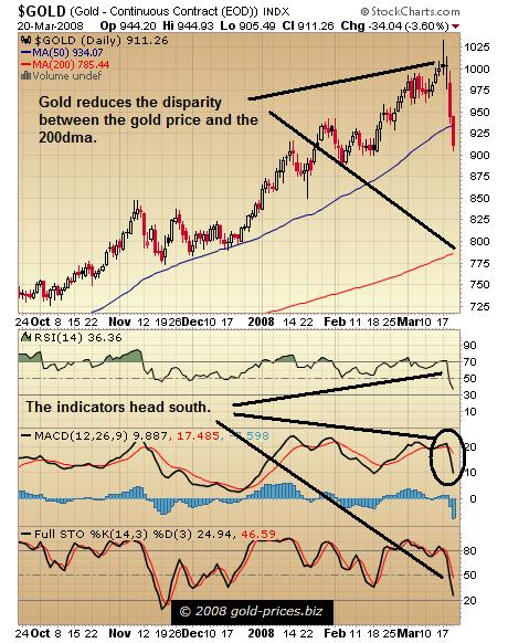 Gold Chart 21 March 2008