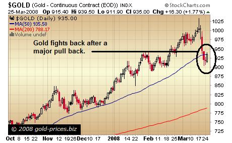 Gold Chart 26th March 2008