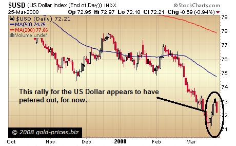 US Dollar Chart 26 March 2008