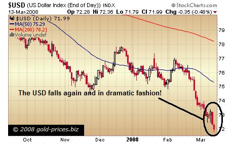 USD Chart 13 March 08