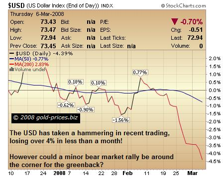 Minor Bear Market Rally For Greenback