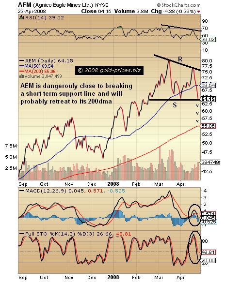 AEM Chart 240408