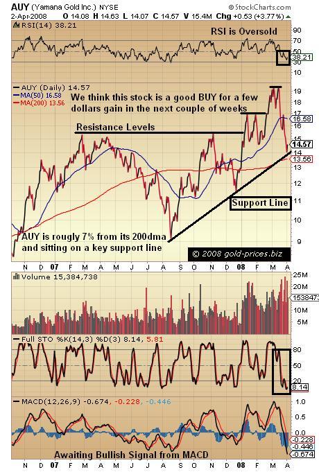 Yamana Gold: Buy