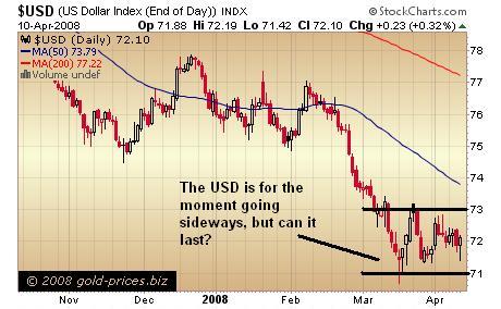 USD Chart 10 April 2008
