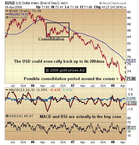 The US Dollar: Technically Time For Consolidation