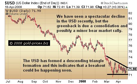 The US Dollar: Breakout Due