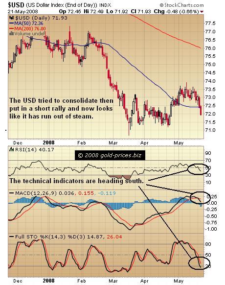 USD Chart 22 May 2008