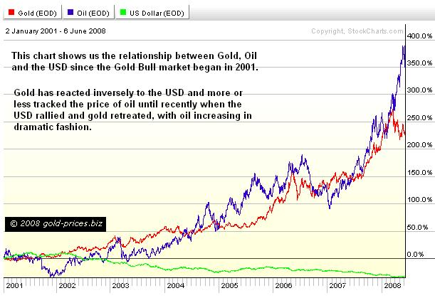 Gold Oil and USD since 2001