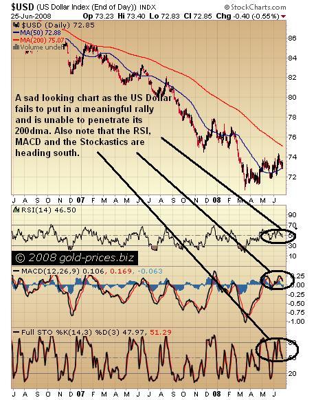 USD Chart 26 June 2008