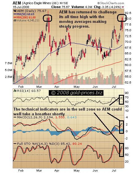 AEM Chart 16 July 2008